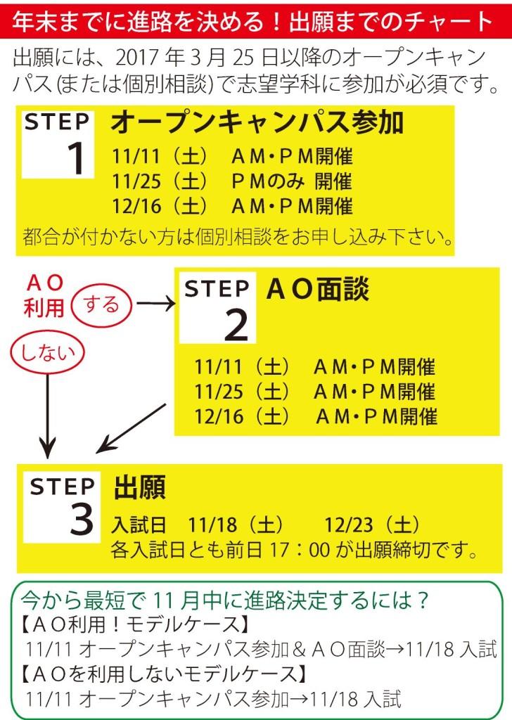 OC参加・入試チャート